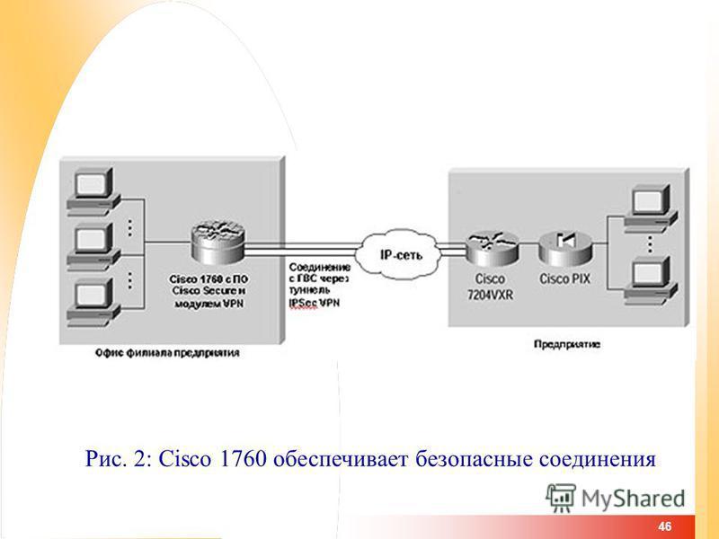 46 Рис. 2: Cisco 1760 обеспечивает безопасные соединения