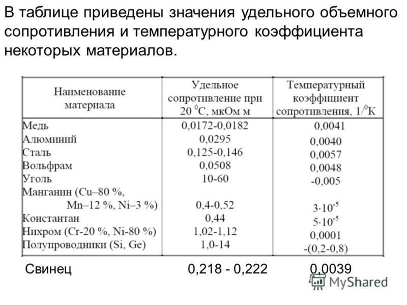 В таблице приведены значения удельного объемного сопротивления и температурного коэффициента некоторых материалов. Свинец 0,218 - 0,222 0,0039