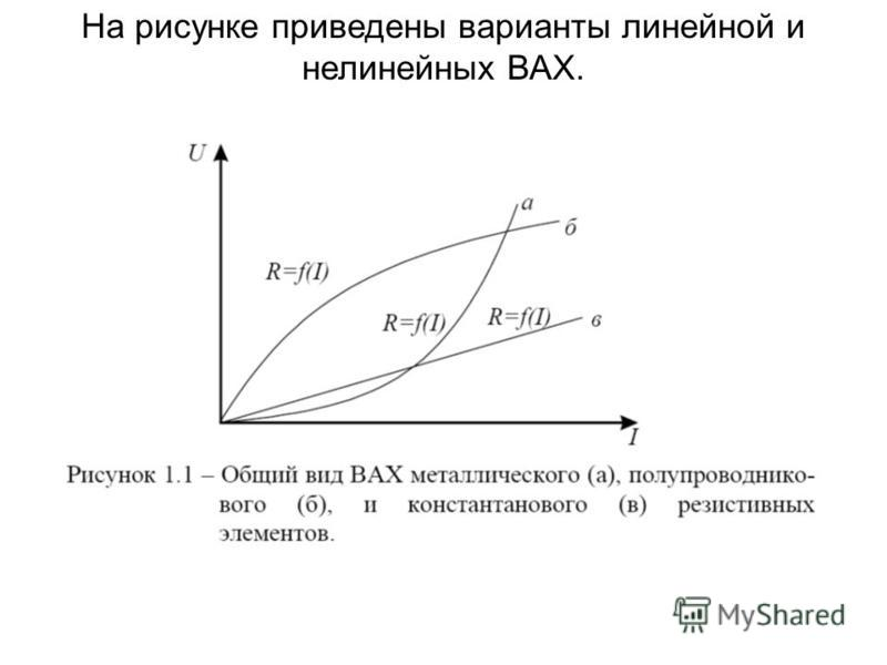 На рисунке приведены варианты линейной и нелинейных ВАХ.