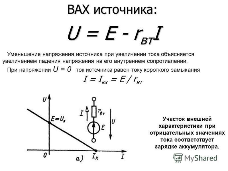 ВАХ источника: U = E - r вт I Уменьшение напряжения источника при увеличении тока объясняется увеличением падения напряжения на его внутреннем сопротивлении. При напряжении U = 0 ток источника равен току короткого замыкания I = I кз = E / r вт Участо