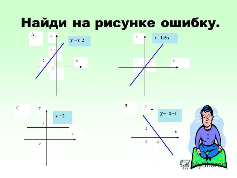 Найди на рисунке ошибку. -2 0 2 х у у =х-2 А х у 0 у=1,5 х х у 0 2 у =2 С х у 02 2 у= -х+1 Д