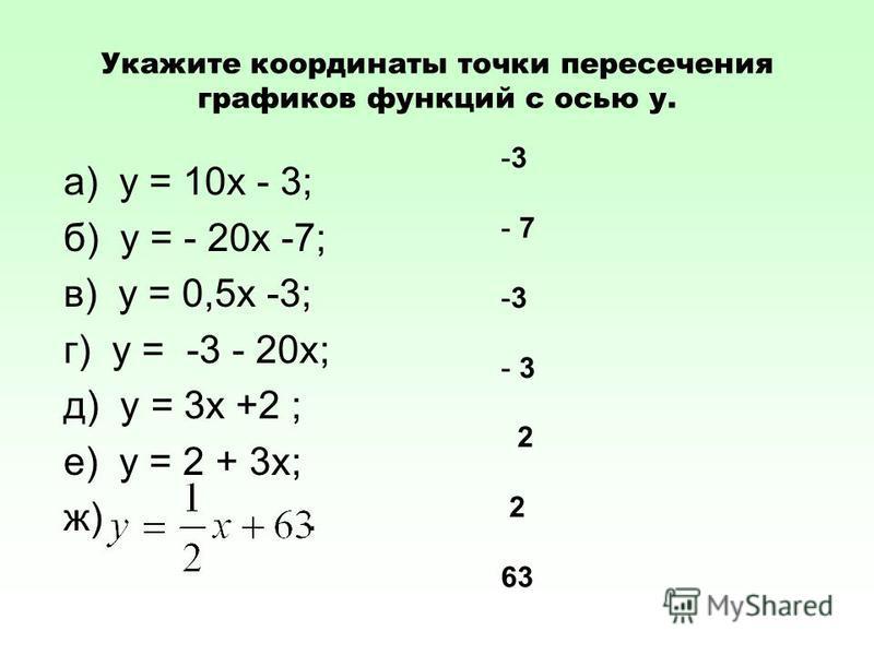 Укажите координаты точки пересечения графиков функций с осью у. а) у = 10 х - 3; б) у = - 20 х -7; в) у = 0,5 х -3; г) у = -3 - 20 х; д) у = 3 х +2 ; е) у = 2 + 3 х; ж). -3-3 - 7 -3-3 - 3 2 2 63