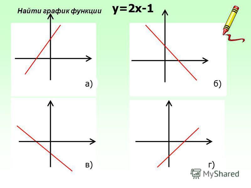 а) в) б) г) у=2 х-1 Найти график функции