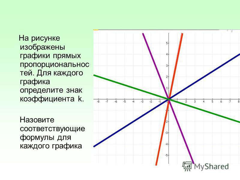 На рисунке изображены графики прямых пропорциональнос тей. Для каждого графика определите знак коэффициента k. Назовите соответствующие формулы для каждого графика