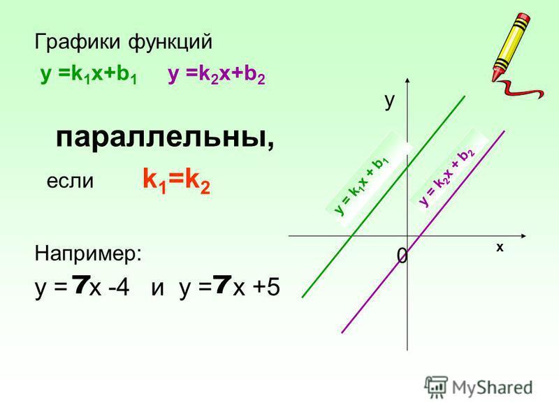 Графики функций у =k 1 х+b 1 у =k 2 х+b 2 параллельны, если k 1 =k 2 Например: у = х -4 и у = х +5 y 0 y = k 1 х + b 1 у = k 2 х + b 2 x