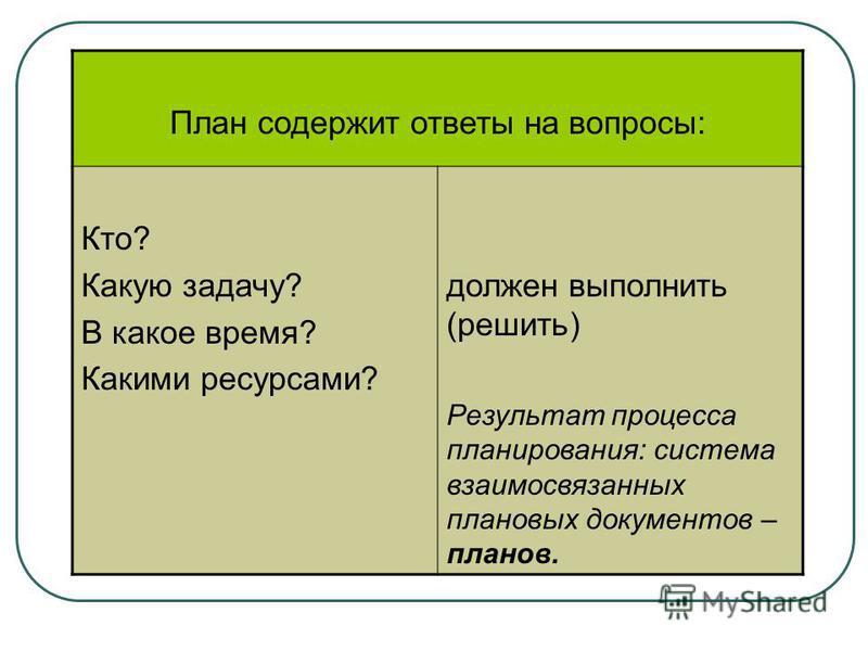План содержит ответы на вопросы: Кто? Какую задачу? В какое время? Какими ресурсами? должен выполнить (решить) Результат процесса планирования: система взаимосвязанных плановых документов – планов.