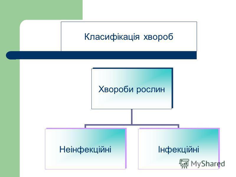 Класифікація хвороб Хвороби рослин НеінфекційніІнфекційні