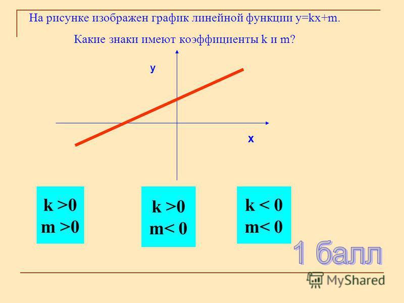На рисунке изображен график линейной функции y=kx+m. Какие знаки имеют коэффициенты k и m? k >0 m >0 k >0 m< 0 k < 0 m< 0 y x