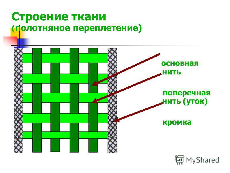 Строение ткани ( полотняное переплетение) основная нить поперечная нить (уток) кромка