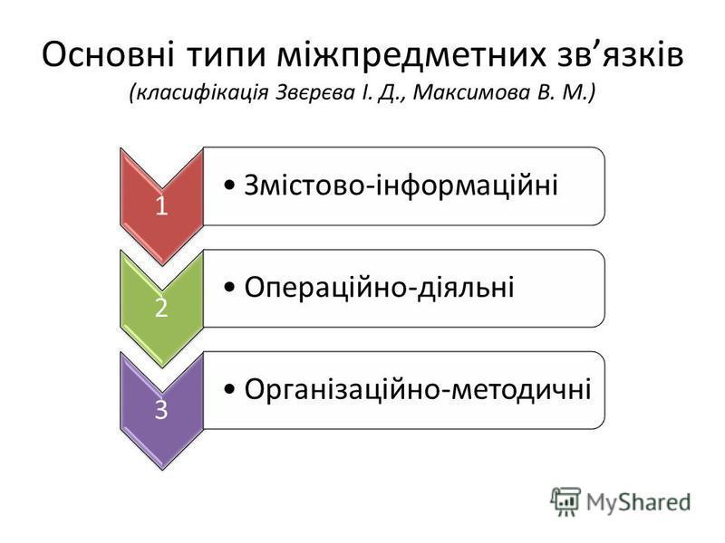 Основні типи міжпредметних звязків (класифікація Звєрєва І. Д., Максимова В. М.) 1 Змістово-інформаційні 2 Операційно-діяльні 3 Організаційно-методичні