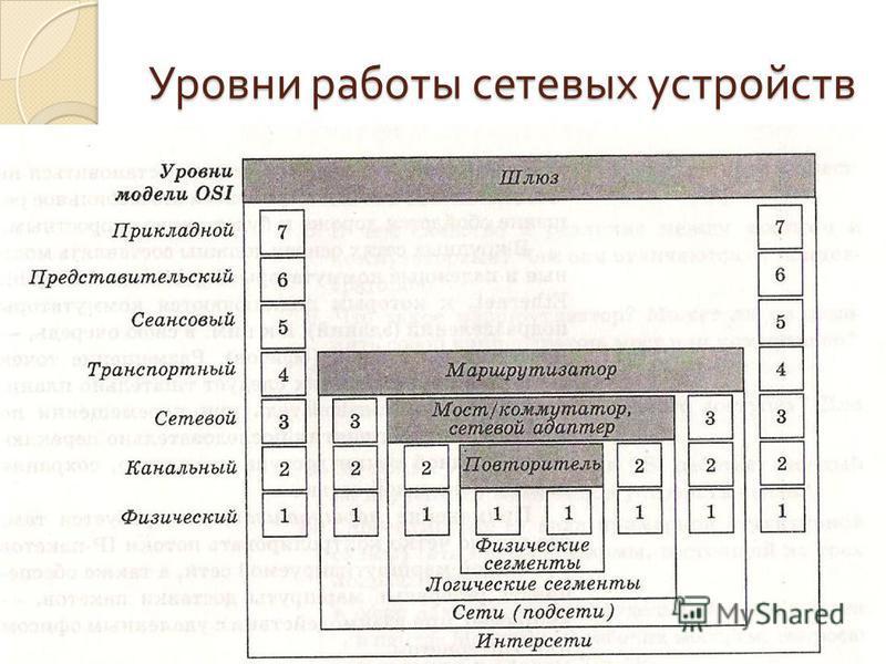 Уровни работы сетевых устройств Заречнева ИВ, irina_zar4neva@mail.ru