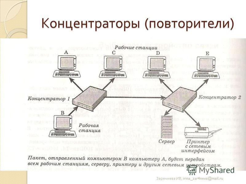 Концентраторы ( повторители ) Заречнева ИВ, irina_zar4neva@mail.ru