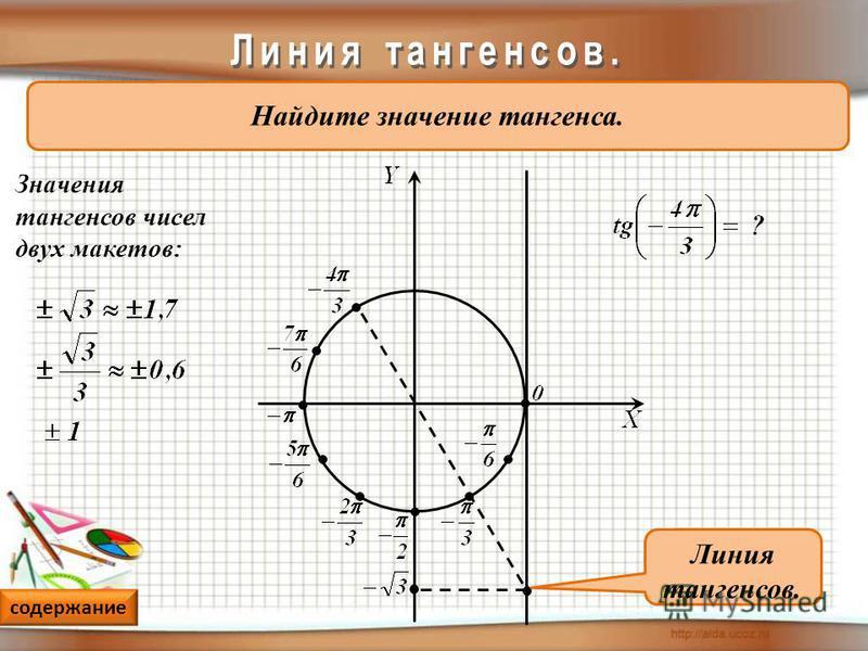 Найдите значение тангенса. Значения тангенсов чисел двух макетов: Линия тангенсов. содержание