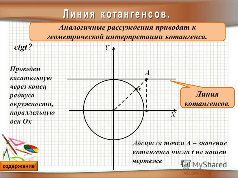 Аналогичные рассуждения приводят к геометрической интерпретации котангенса. Проведем касательную через конец радиуса окружности, параллельную оси Ох Линия котангенсов. Абсцисса точки А – значение котангенса числа t на нашем чертеже содержание