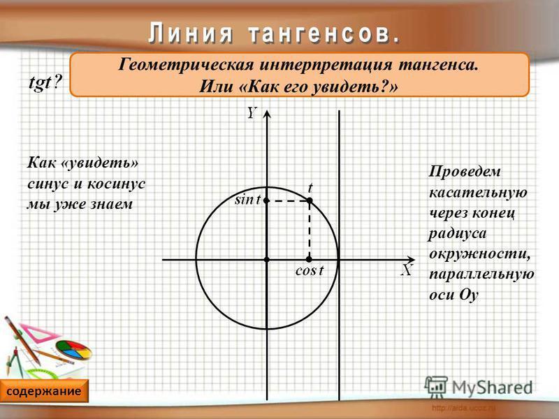 Геометрическая интерпретация тангенса. Или «Как его увидеть?» Проведем касательную через конец радиуса окружности, параллельную оси Оу Как «увидеть» синус и косинус мы уже знаем содержание