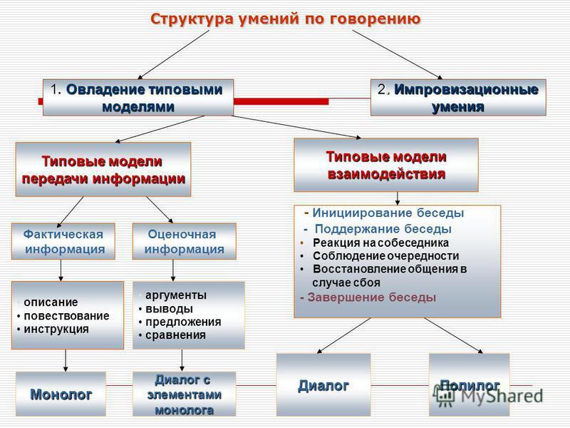 Структура умений по говорению 2. Импровизационные умения 1. Овладение типовыми моделями Типовые модели передачи информации Типовые модели взаимодействия Фактическая информация Оценочная информация - Инициирование беседы - Поддержание беседы Реакция н