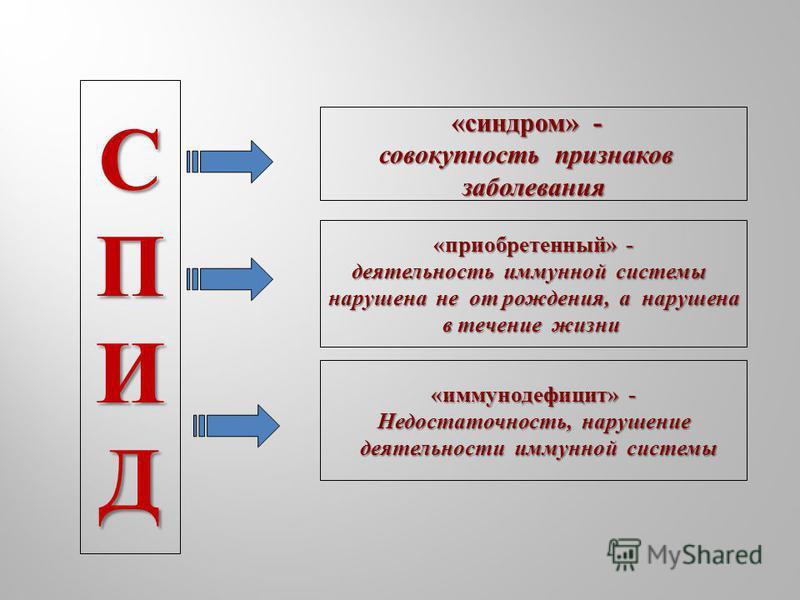 СПИД « синдром » - совокупность признаков заболевания « приобретенный » - деятельность иммунной системы нарушена не от рождения, а нарушена в течение жизни « иммунодефицит » - Недостаточность, нарушение деятельности иммунной системы деятельности имму
