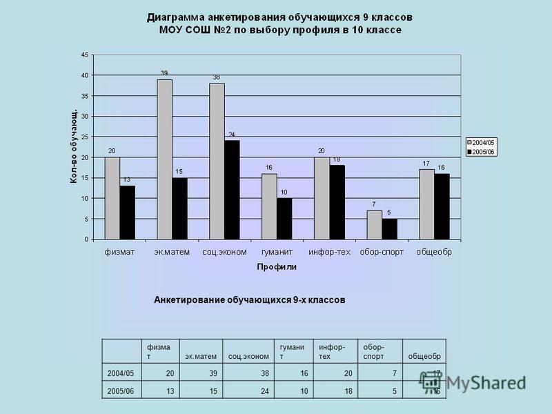 Анкетирование обучающихся 9-х классов фирма тэк.матемсоц.эконом гумани т информ- тех обор- спортобщеобр 2004/052039381620717 2005/061315241018516