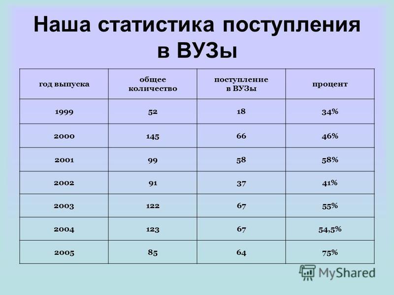 Наша статистика поступления в ВУЗы год выпуска общее количество поступление в ВУЗы процент 1999521834% 20001456646% 2001995858% 2002913741% 20031226755% 20041236754,5% 2005856475%