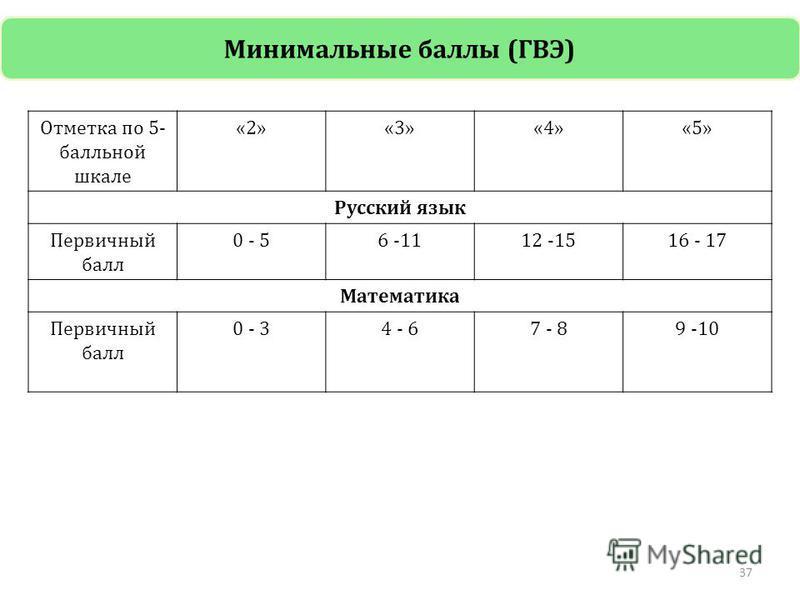 Отметка по 5- балльной шкале «2»«3»«4»«5» Русский язык Первичный балл 0 - 56 -1112 -1516 - 17 Математика Первичный балл 0 - 34 - 67 - 89 -10 37 Минимальные баллы (ГВЭ)