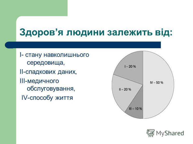Здоровя людини залежить від: І- стану навколишнього середовища, ІІ-спадкових даних, ІІІ-медичного обслуговування, ІV-способу життя