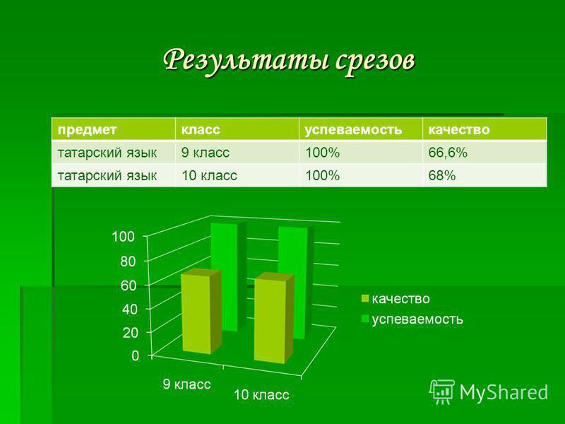 Результаты срезов предмет класс успеваемость качество татарский язык 9 класс 100%66,6% татарский язык 10 класс 100%68%