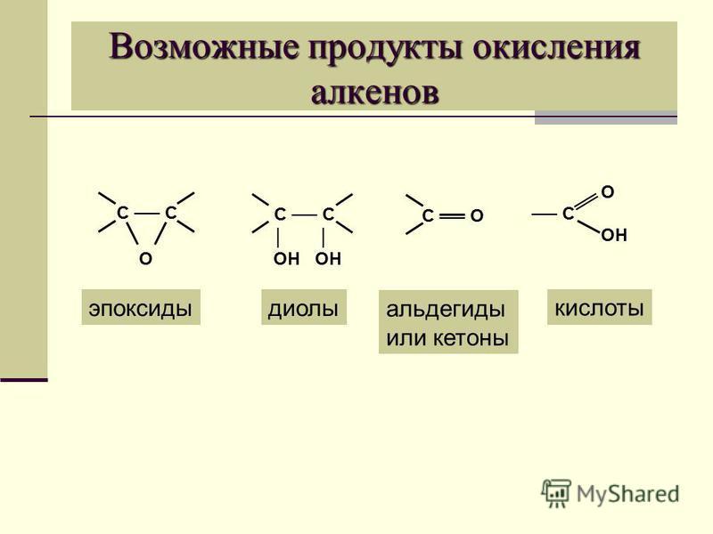Возможные продукты окисления алкенов С С О ОН ОН С О О С ОН эпоксидыдиолы альдегиды или кетоны кислоты