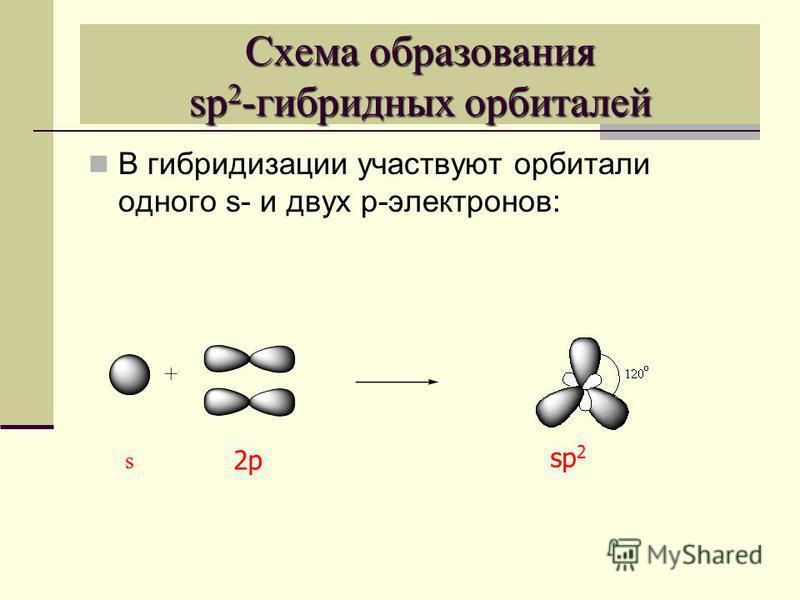 Схема образования sp 2 -гибридных орбиталей В гибридизации участвуют орбитали одного s- и двух p-электронов: s 2p sp 2