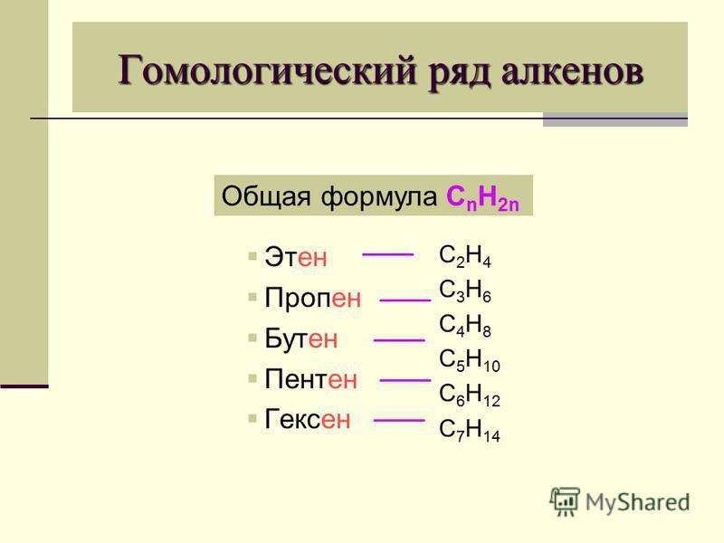 Гомологический ряд алкенов Этен Пропен Бутен Пентен Гексен C 2 H 4 C 3 H 6 C 4 H 8 C 5 H 10 C 6 H 12 C 7 H 14 Общая формула С n Н 2n