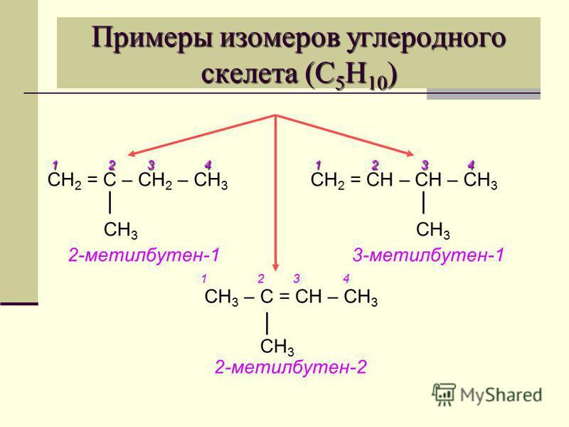 Примеры изомеров углеродного скелета (С 5 Н 10 ) 1 2 3 4 1 2 3 4 1 2 3 4 1 2 3 4 СН 2 = С – СН 2 – СН 3 СН 2 = СН – СН – СН 3 СН 3 СН 3 2-метилбутен-1 3-метилбутен-1 1 2 3 4 СН 3 – С = СН – СН 3 СН 3 2-метилбутен-2