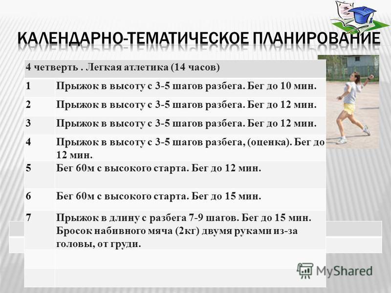 11 4 четверть. Легкая атлетика (14 часов) 1Прыжок в высоту с 3-5 шагов разбега. Бег до 10 мин. 2Прыжок в высоту с 3-5 шагов разбега. Бег до 12 мин. 3 4Прыжок в высоту с 3-5 шагов разбега, (оценка). Бег до 12 мин. 5Бег 60 м с высокого старта. Бег до 1