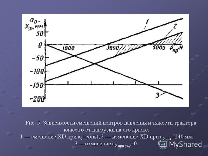 Рис. 5. Зависимости смещений центров давления и тяжести трактора класса 6 от нагрузки на его крюке: 1 смещение XD при a 0 =const; 2 изменение XD при а 0 опт =140 мм, 3 изменение а 0 при укр =0. Рис. 5. Зависимости смещений центров давления и тяжести