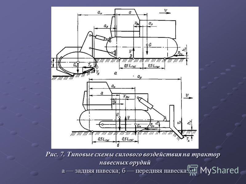 Рис. 7. Типовые схемы силового воздействия на трактор навесных орудий а задняя навеска; б передняя навеска. Рис. 7. Типовые схемы силового воздействия на трактор навесных орудий а задняя навеска; б передняя навеска.