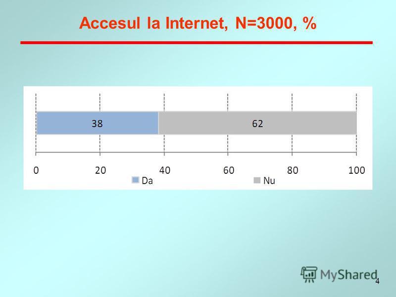 4 Accesul la Internet, N=3000, %