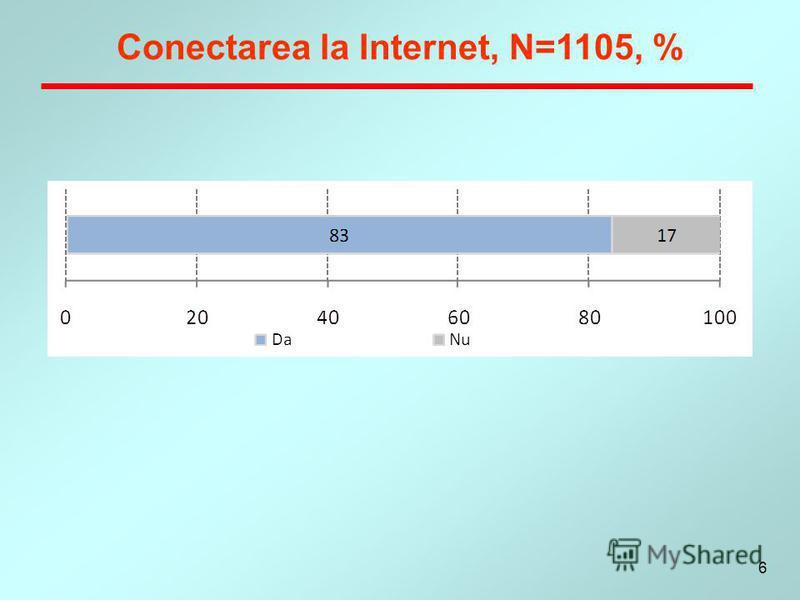 6 Conectarea la Internet, N=1105, %