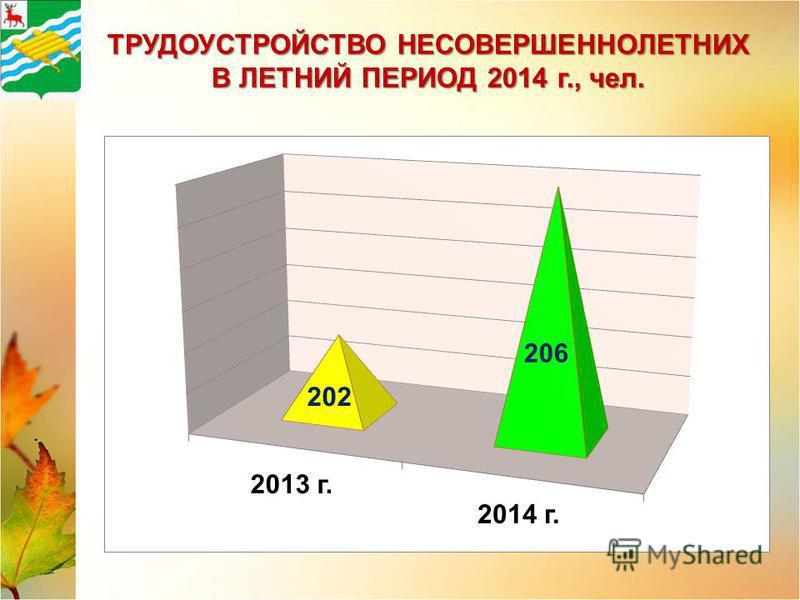 67,3 ТРУДОУСТРОЙСТВО НЕСОВЕРШЕННОЛЕТНИХ В ЛЕТНИЙ ПЕРИОД 2014 г., чел.