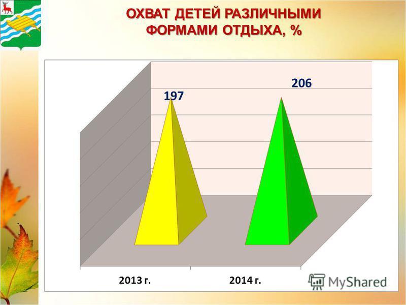 ОХВАТ ДЕТЕЙ РАЗЛИЧНЫМИ ФОРМАМИ ОТДЫХА, %