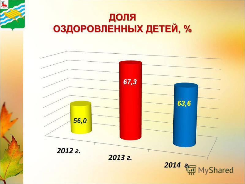 ДОЛЯ ОЗДОРОВЛЕННЫХ ДЕТЕЙ, % 67,3 63,6
