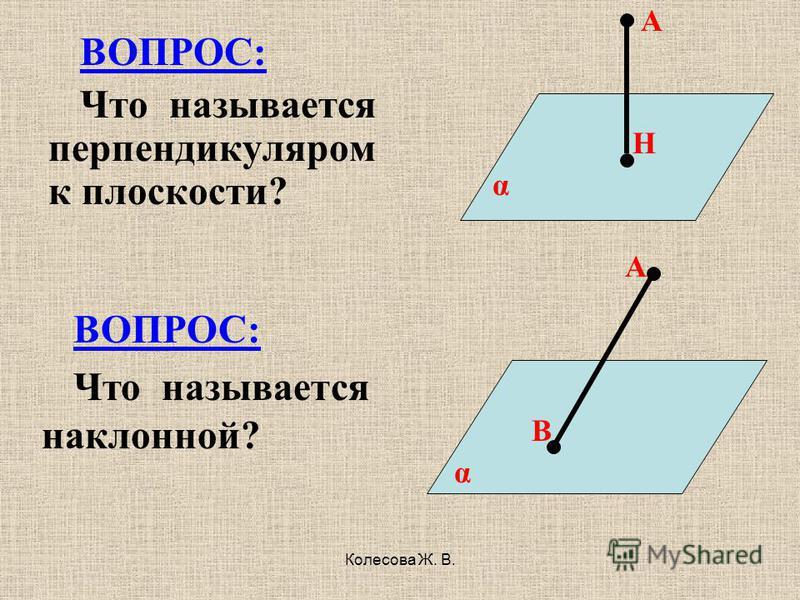 Колесова Ж. В. ВОПРОС: Что называется перпендикуляром к плоскости? А Н α А В α ВОПРОС: Что называется наклонной?