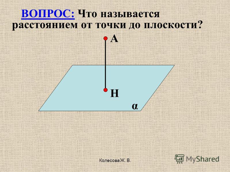 Колесова Ж. В. α ВОПРОС: Что называется расстоянием от точки до плоскости? А Н