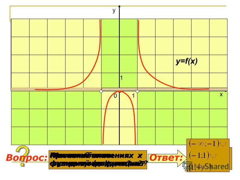 Какова область определения функции? При каких значениях х функция отрицательна? Ответ: Вопрос: y=f(x) 0 1 1 х у При каких значениях х функция положительна? Назовите точки экстремумов функции. 0 Какова область значений функции? (-1;1)