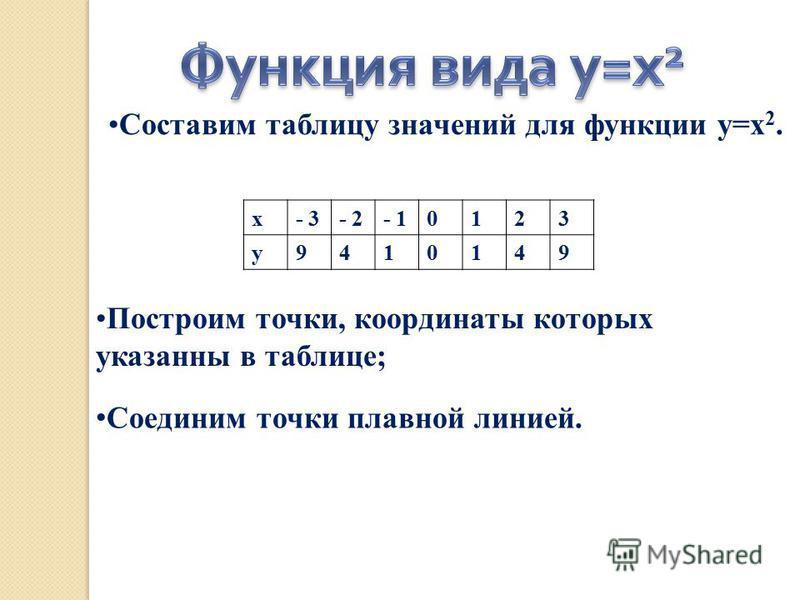 Составим таблицу значений для функции у=х 2. х- 3- 2- 10123 у 9410149 Построим точки, координаты которых указанны в таблице; Соединим точки плавной линией.