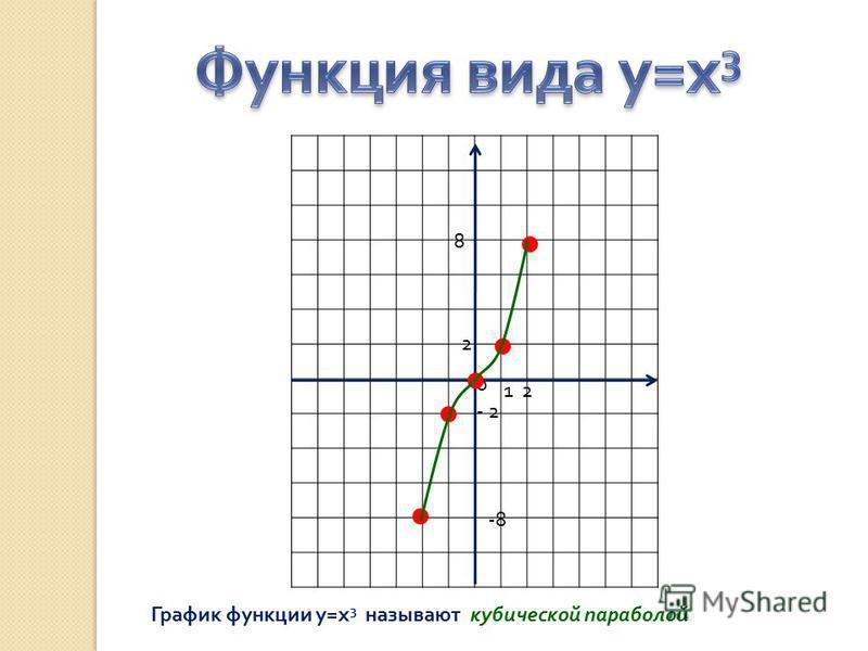 0 1 2 2 - 2 -8 8 График функции у = х 3 называют кубической параболой