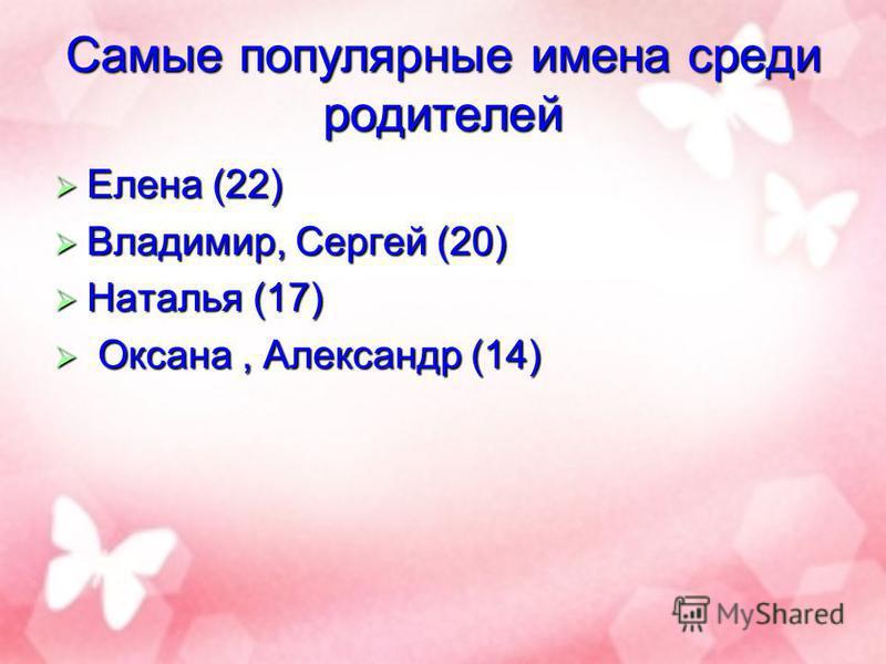 Самые популярные имена среди родителей Елена (22) Елена (22) Владимир, Сергей (20) Владимир, Сергей (20) Наталья (17) Наталья (17) Оксана, Александр (14) Оксана, Александр (14)