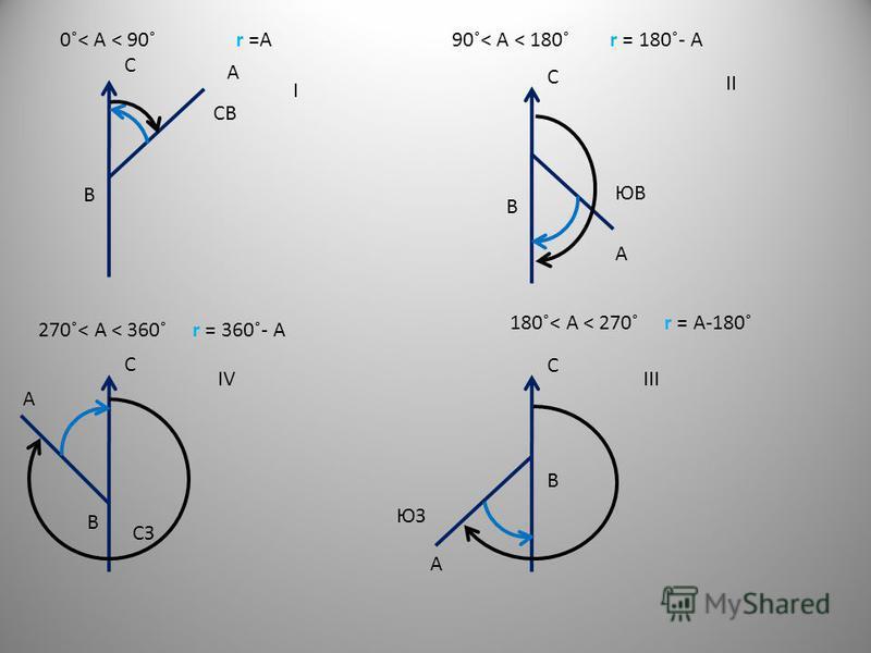 СВ А В С ЮЗ А В С А В С ЮВ А В С I II IIIIV 0˚˂ А ˂ 90˚ r =А90˚˂ А ˂ 180˚ r = 180˚- А 180˚˂ А ˂ 270˚ r = А-180˚ 270˚˂ А ˂ 360˚ r = 360˚- А СЗ