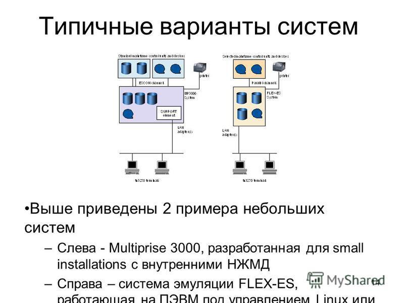 14 Типичные варианты систем Выше приведены 2 примера небольших систем –Слева - Multiprise 3000, разработанная для small installations с внутренними НЖМД –Справа – система эмуляции FLEX-ES, работающая на ПЭВМ под управлением Linux или UNIX