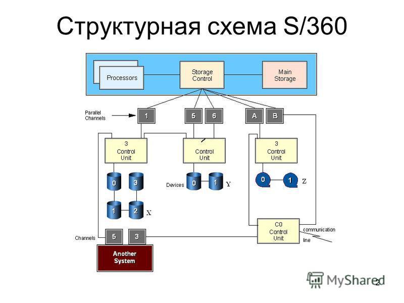 2 Структурная схема S/360
