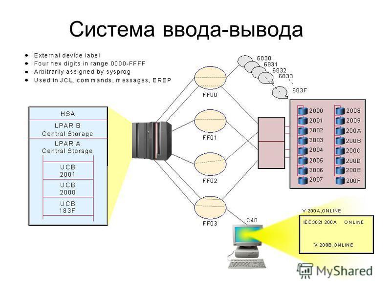 5 Система ввода-вывода