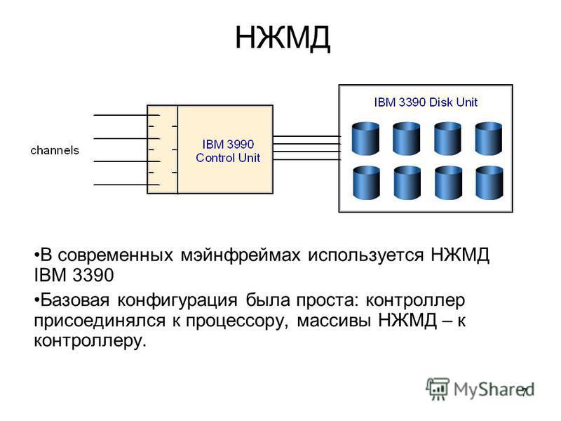 7 НЖМД В современных мэйнфреймах используется НЖМД IBM 3390 Базовая конфигурация была проста: контроллер присоединялся к процессору, массивы НЖМД – к контроллеру.