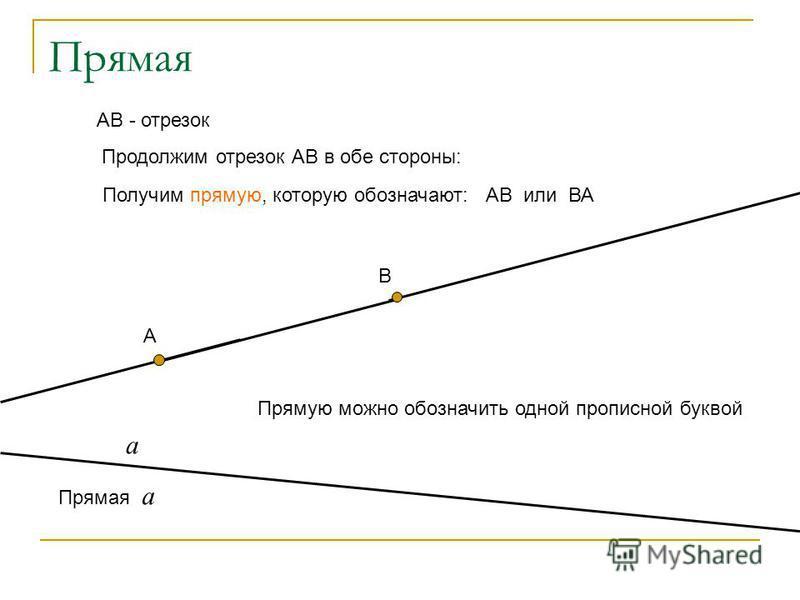 Прямая А В АВ - отрезок Продолжим отрезок АВ в обе стороны: Получим прямую, которую обозначают: АВ или ВА Прямую можно обозначить одной прописной буквой а Прямая а